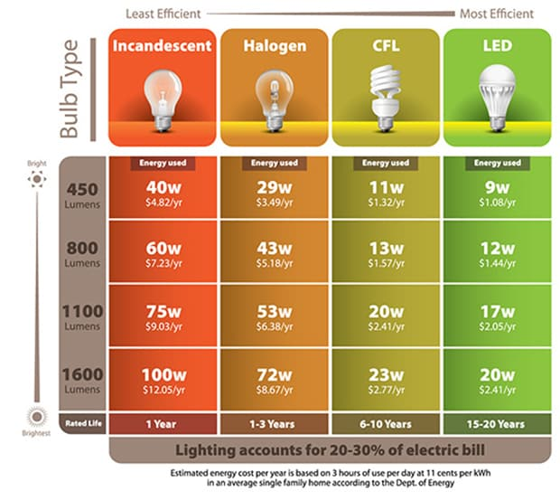 Incandescent VS Compact Florescent VS LED